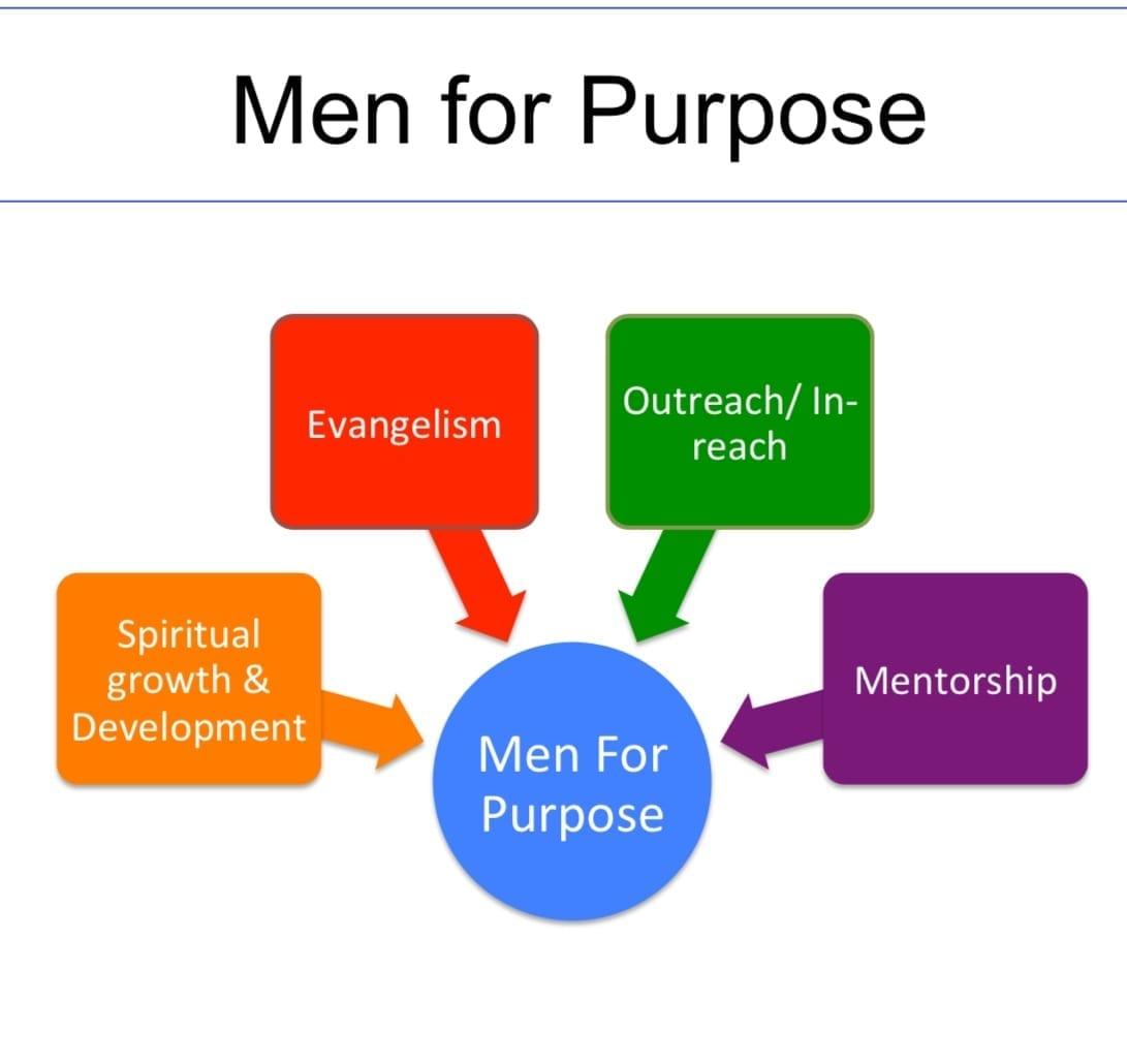 Men's Ministry framework