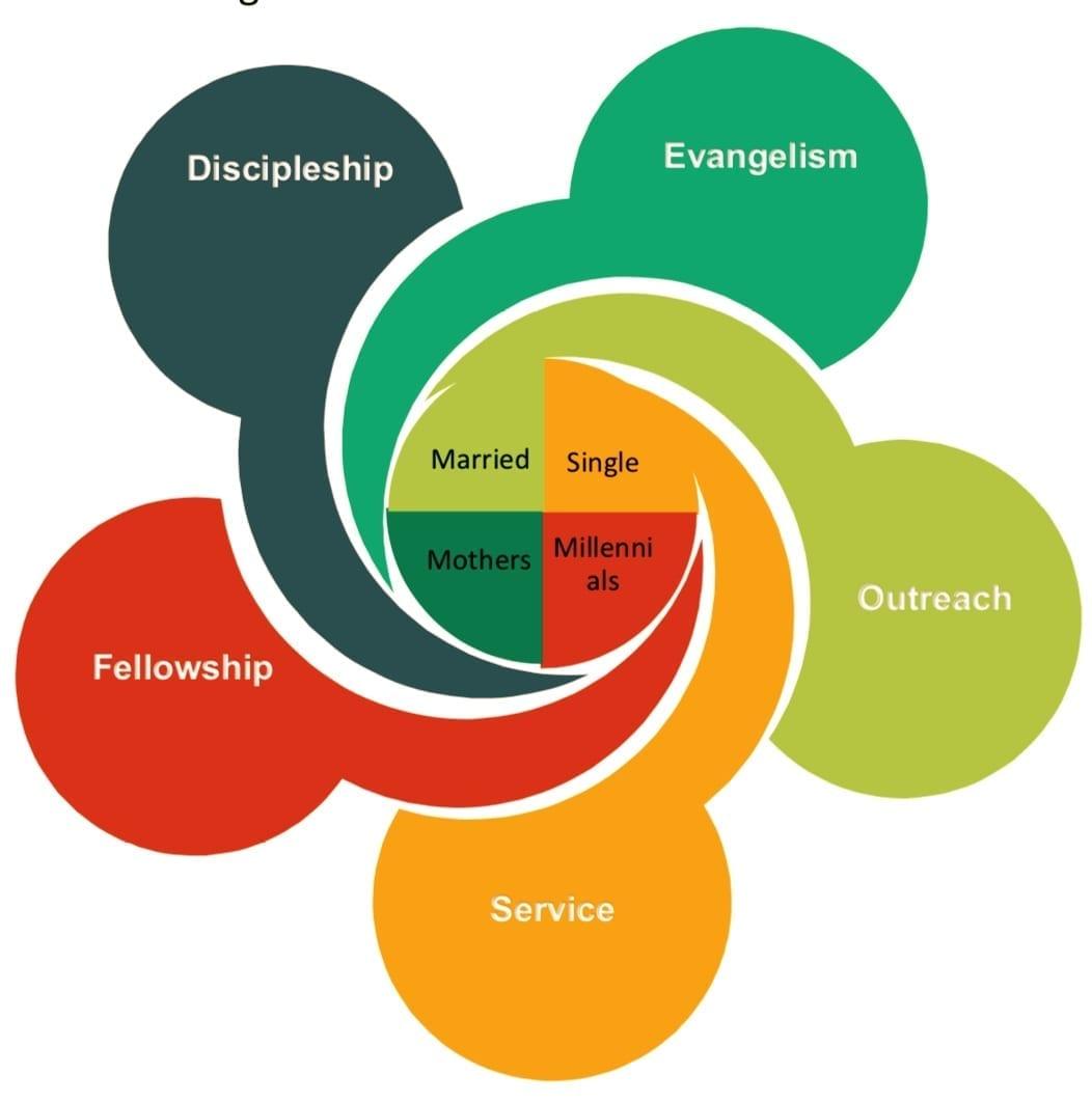 Women's Ministry framework